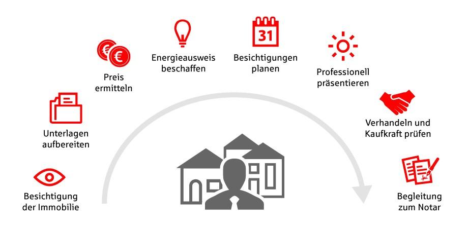 Immobilien Sparkasse Hildesheim Goslar Peine